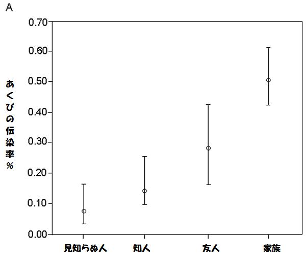 あくびの伝染率の表