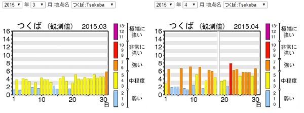日本の3月と4月の紫外線のデータ